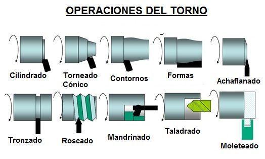Operaciones del torno