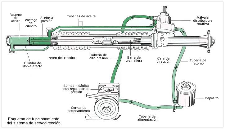 Direcciones hidráulicas